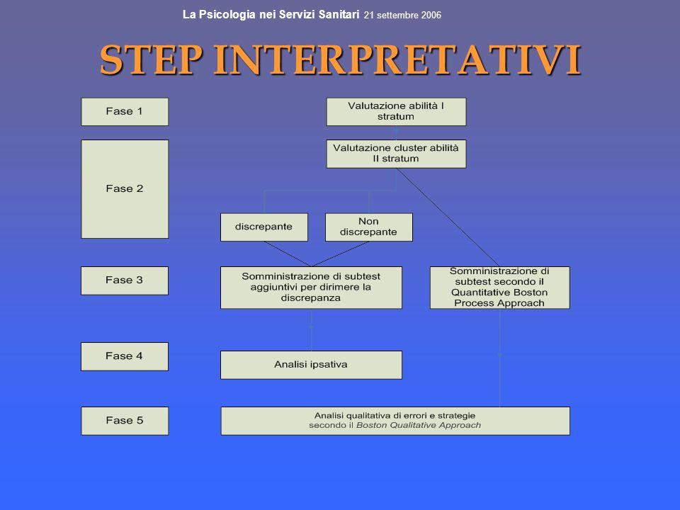 STEP INTERPRETATIVI La Psicologia nei Servizi Sanitari 21 settembre 2006