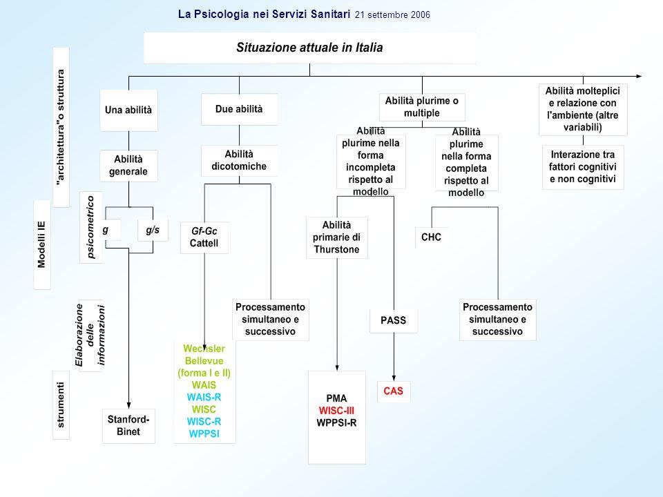 Elaborazione informazione Elaborazione informazione Boston Process Approach Modificazioni della somministrazione Introduzione di procedure aggiuntive Calcolo dei punteggi aggiuntivi Analisi degli errori e delle strategie La Psicologia nei Servizi Sanitari 21 settembre 2006