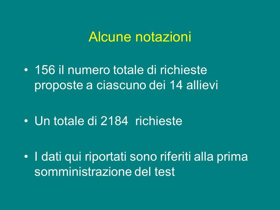 Alcune notazioni 156 il numero totale di richieste proposte a ciascuno dei 14 allievi Un totale di 2184 richieste I dati qui riportati sono riferiti a