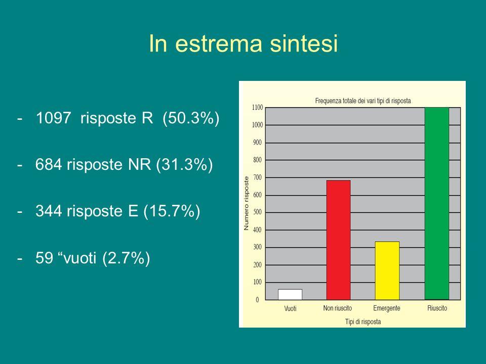 In estrema sintesi -1097 risposte R (50.3%) -684 risposte NR (31.3%) -344 risposte E (15.7%) -59 vuoti (2.7%)