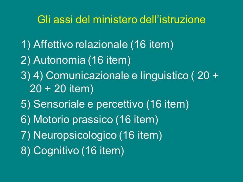 Gli assi del ministero dellistruzione 1) Affettivo relazionale (16 item) 2) Autonomia (16 item) 3) 4) Comunicazionale e linguistico ( 20 + 20 + 20 ite