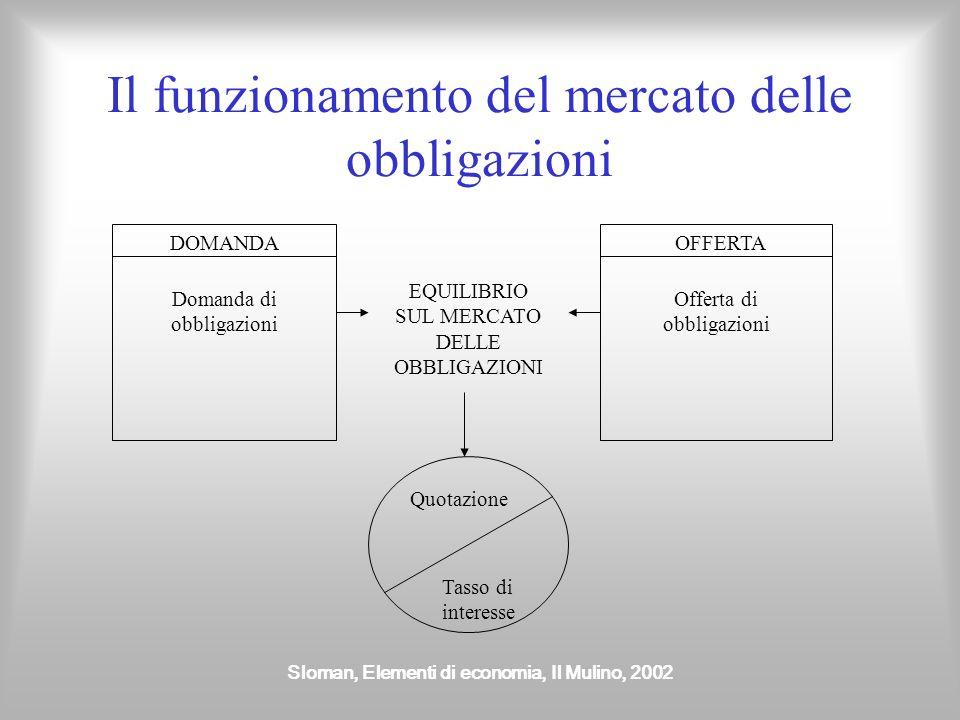 Sloman, Elementi di economia, Il Mulino, 2002 Il funzionamento del mercato delle obbligazioni DOMANDA Domanda di obbligazioni EQUILIBRIO SUL MERCATO D