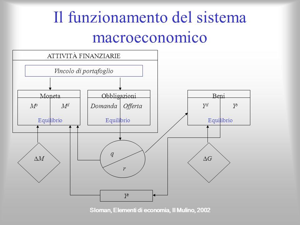 Sloman, Elementi di economia, Il Mulino, 2002 Il funzionamento del sistema macroeconomico ATTIVITÀ FINANZIARIE Vincolo di portafoglio Moneta MoMo MdMd
