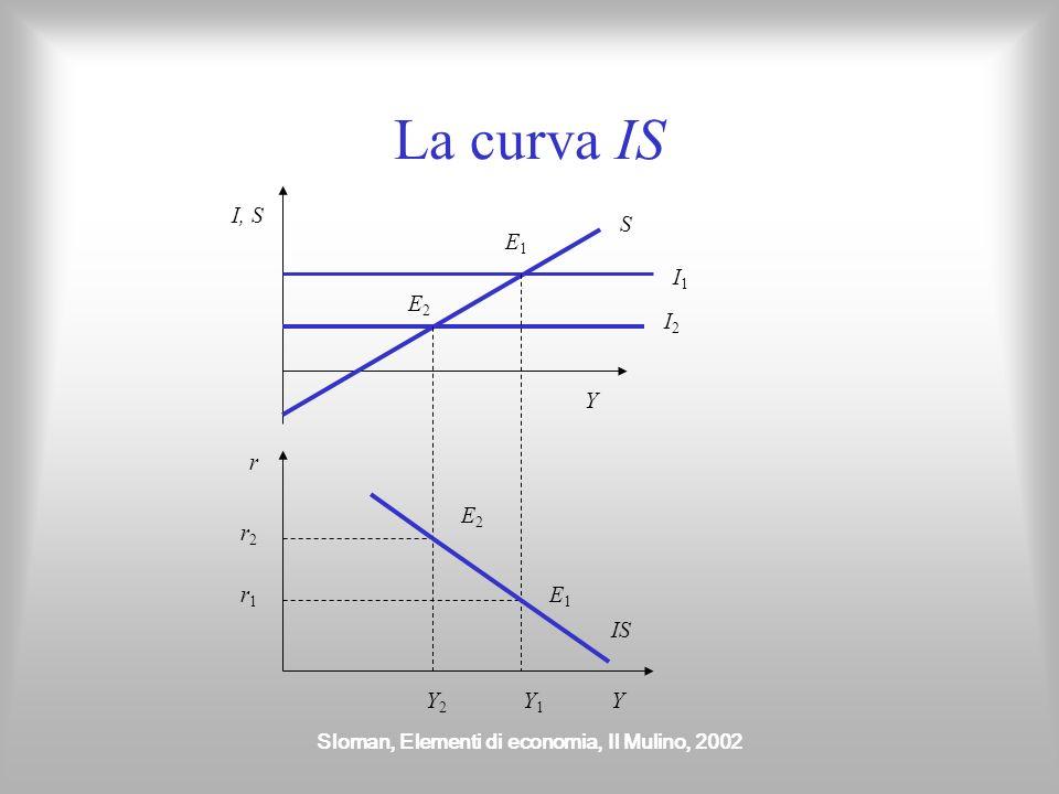 Sloman, Elementi di economia, Il Mulino, 2002 La curva IS Y I, S I1I1 I2I2 Y r Y1Y1 Y2Y2 r1r1 r2r2 E1E1 E1E1 E2E2 E2E2 IS S