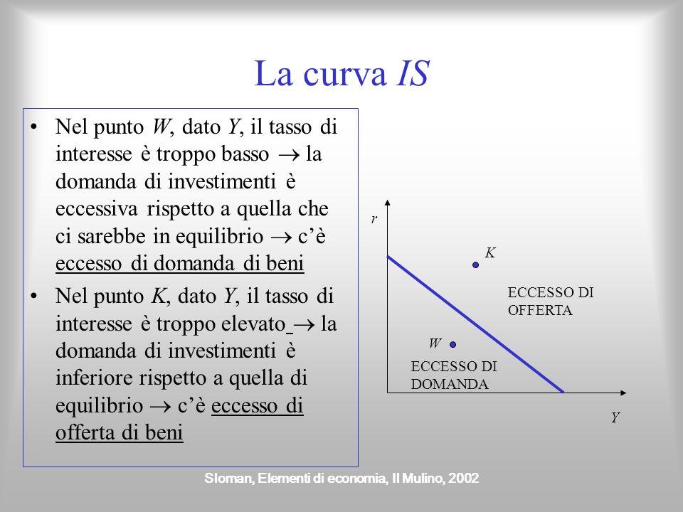 Sloman, Elementi di economia, Il Mulino, 2002 La curva IS Nel punto W, dato Y, il tasso di interesse è troppo basso la domanda di investimenti è ecces