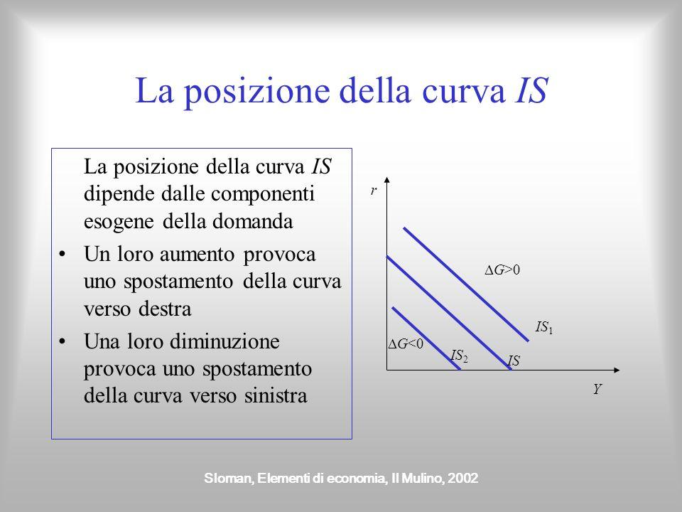 Sloman, Elementi di economia, Il Mulino, 2002 La posizione della curva IS La posizione della curva IS dipende dalle componenti esogene della domanda U