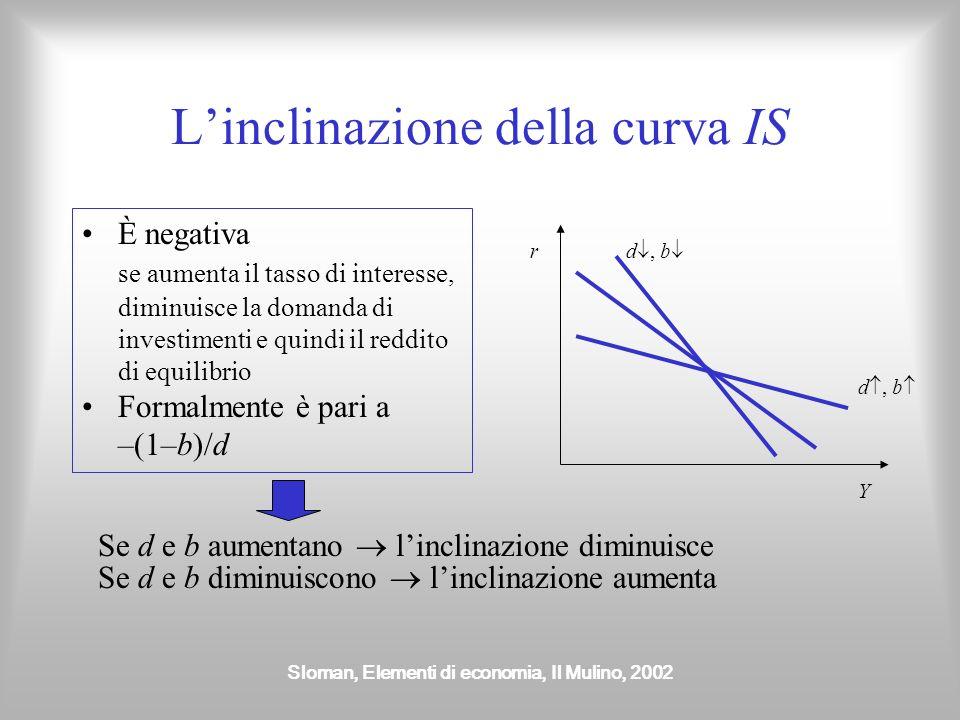 Sloman, Elementi di economia, Il Mulino, 2002 Linclinazione della curva IS È negativa se aumenta il tasso di interesse, diminuisce la domanda di inves