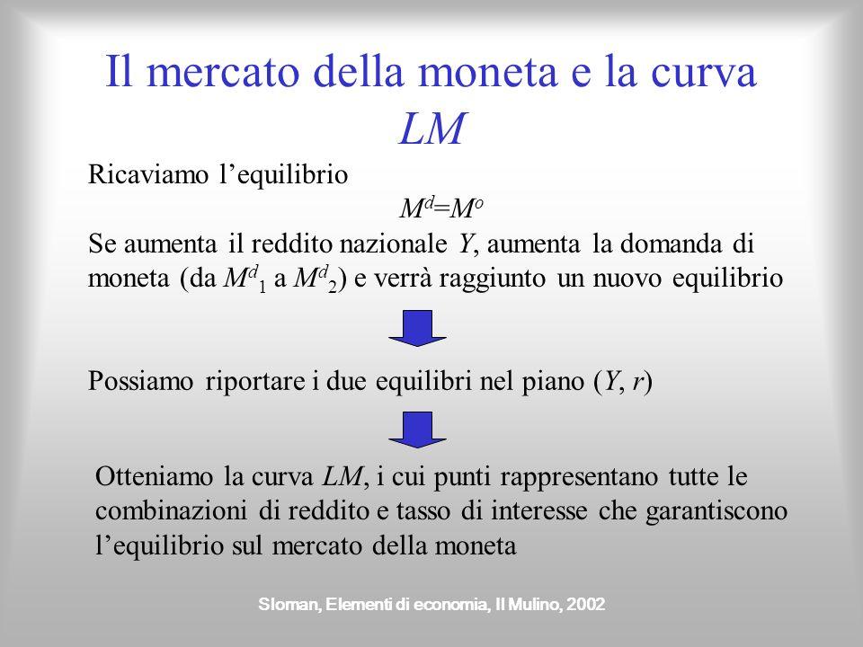Sloman, Elementi di economia, Il Mulino, 2002 Il mercato della moneta e la curva LM Ricaviamo lequilibrio M d =M o Se aumenta il reddito nazionale Y,