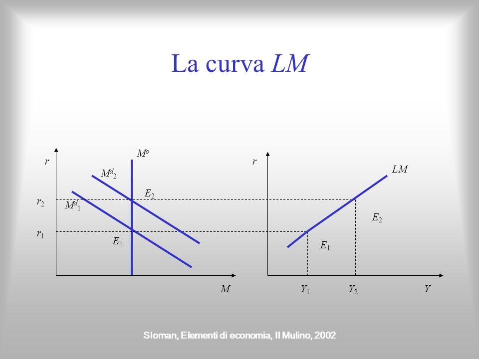 Sloman, Elementi di economia, Il Mulino, 2002 La curva LM r M r Y MoMo Md1Md1 E1E1 r1r1 Md2Md2 E2E2 Y1Y1 Y2Y2 E1E1 E2E2 LM r2r2