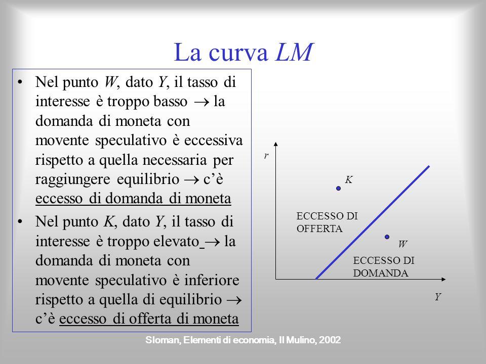 Sloman, Elementi di economia, Il Mulino, 2002 La curva LM Nel punto W, dato Y, il tasso di interesse è troppo basso la domanda di moneta con movente s