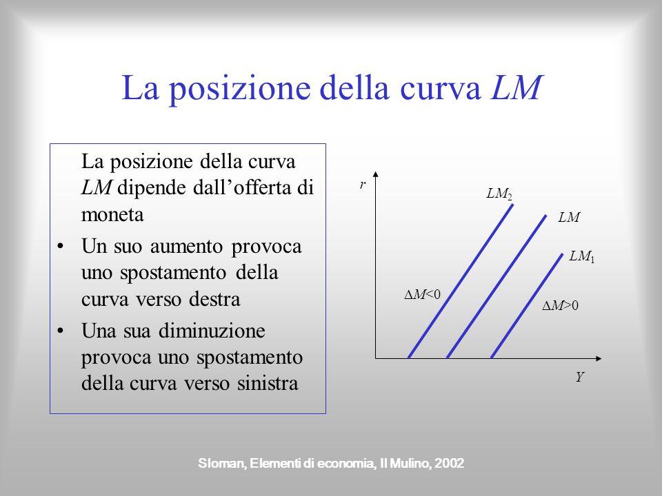 Sloman, Elementi di economia, Il Mulino, 2002 La posizione della curva LM La posizione della curva LM dipende dallofferta di moneta Un suo aumento pro