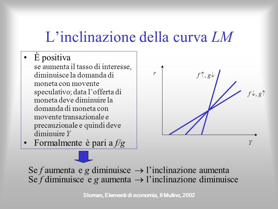 Sloman, Elementi di economia, Il Mulino, 2002 Linclinazione della curva LM È positiva se aumenta il tasso di interesse, diminuisce la domanda di monet