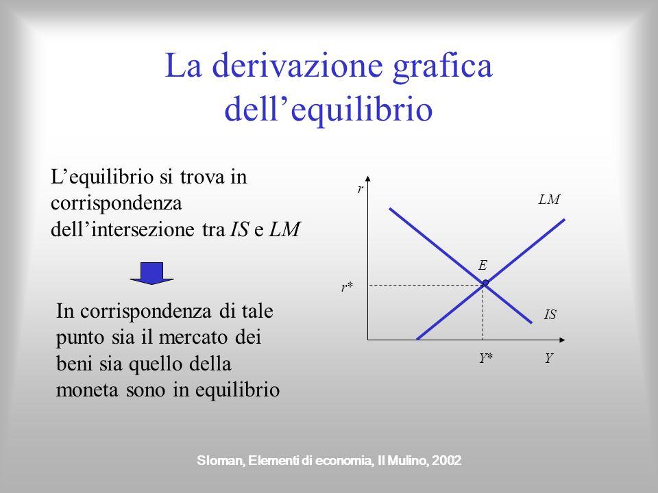 Sloman, Elementi di economia, Il Mulino, 2002 La derivazione grafica dellequilibrio Lequilibrio si trova in corrispondenza dellintersezione tra IS e L