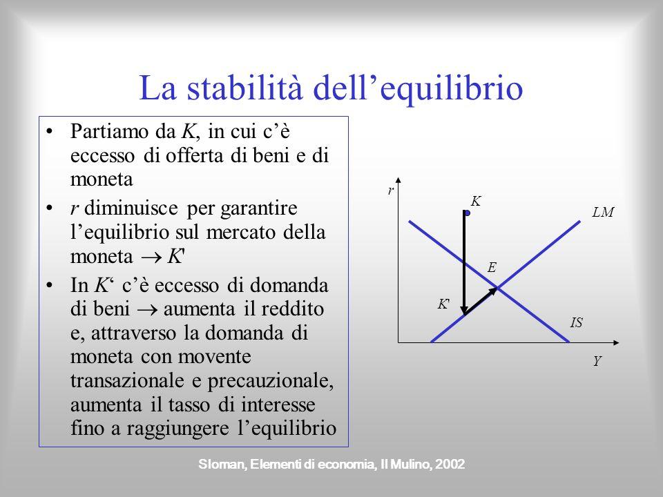Sloman, Elementi di economia, Il Mulino, 2002 La stabilità dellequilibrio Partiamo da K, in cui cè eccesso di offerta di beni e di moneta r diminuisce
