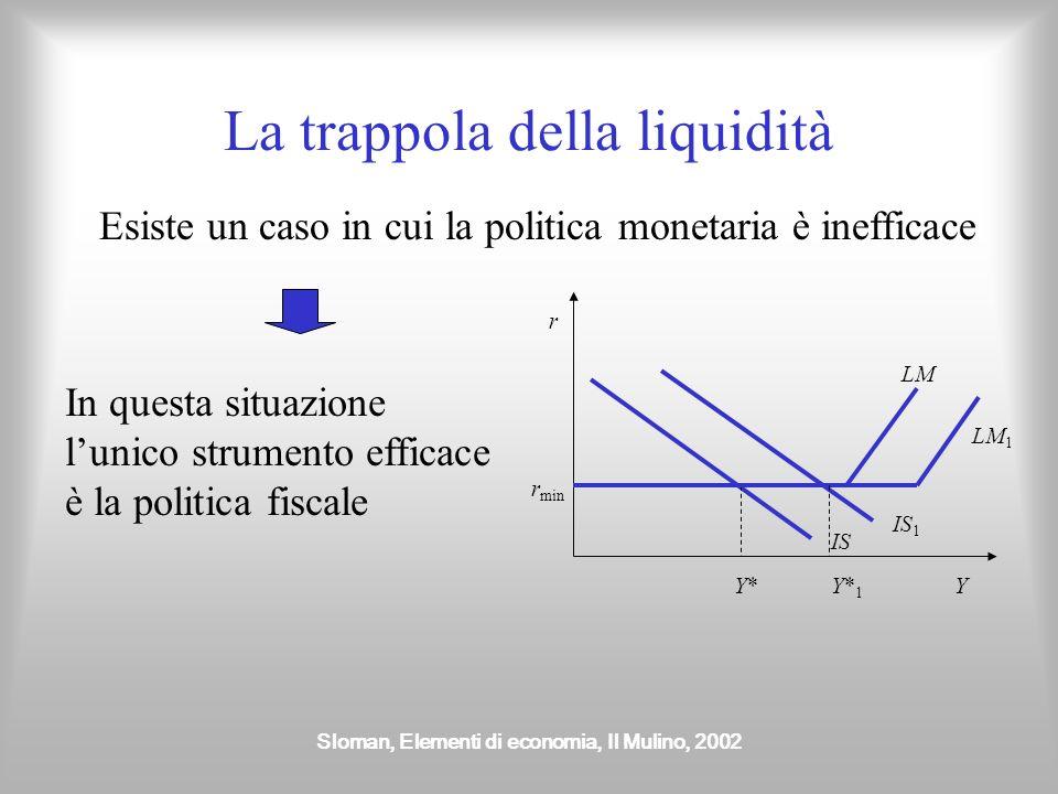 Sloman, Elementi di economia, Il Mulino, 2002 La trappola della liquidità Esiste un caso in cui la politica monetaria è inefficace r Y IS r min Y*Y* L