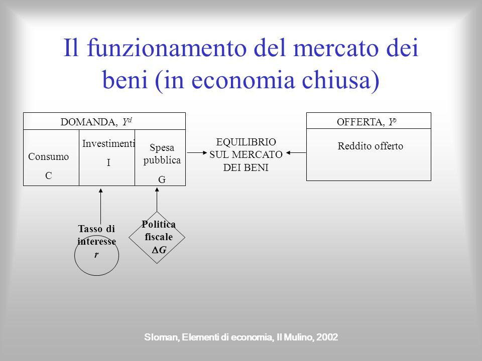 Sloman, Elementi di economia, Il Mulino, 2002 Il funzionamento del mercato dei beni (in economia chiusa) DOMANDA, Y d Consumo C Investimenti I Spesa p