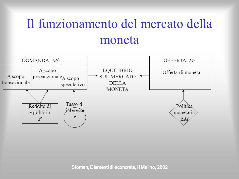 Sloman, Elementi di economia, Il Mulino, 2002 Il funzionamento del mercato della moneta DOMANDA, M d A scopo transazionale A scopo precauzionale A sco
