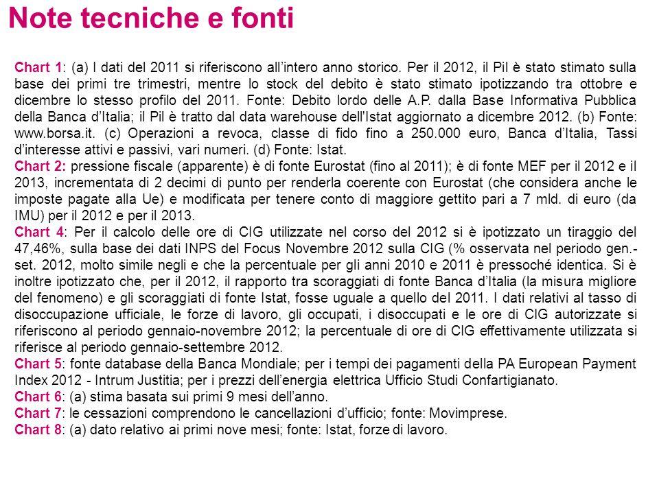 Note tecniche e fonti Chart 1: (a) I dati del 2011 si riferiscono allintero anno storico.