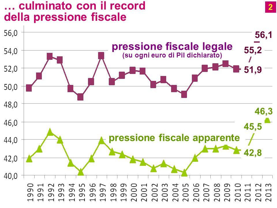 2 … culminato con il record della pressione fiscale pressione fiscale apparente pressione fiscale legale (su ogni euro di Pil dichiarato) 42,8 45,5 46,3 51,9 55,2 56,1