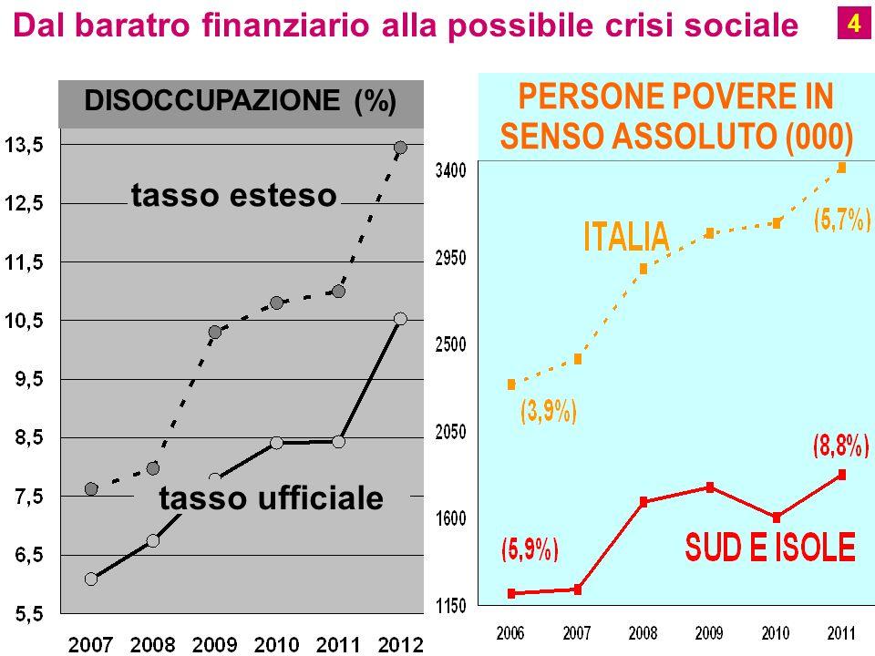PERSONE POVERE IN SENSO ASSOLUTO (000) Dal baratro finanziario alla possibile crisi sociale tasso esteso tasso ufficiale DISOCCUPAZIONE (%) 4