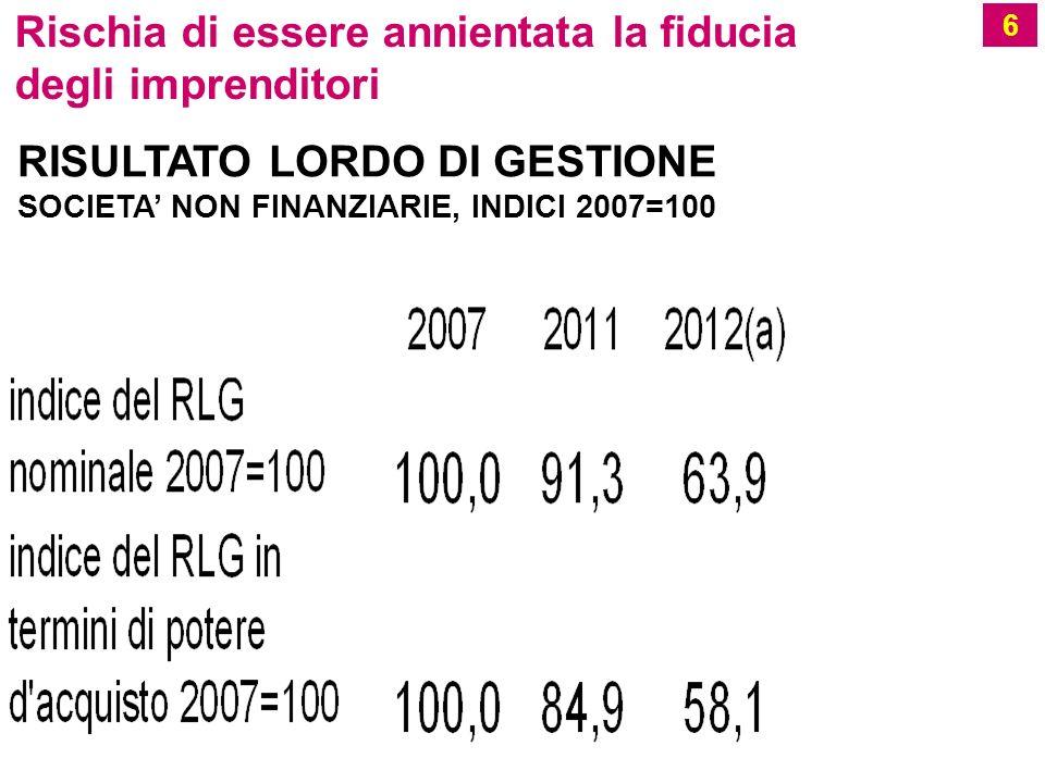 6 Rischia di essere annientata la fiducia degli imprenditori RISULTATO LORDO DI GESTIONE SOCIETA NON FINANZIARIE, INDICI 2007=100