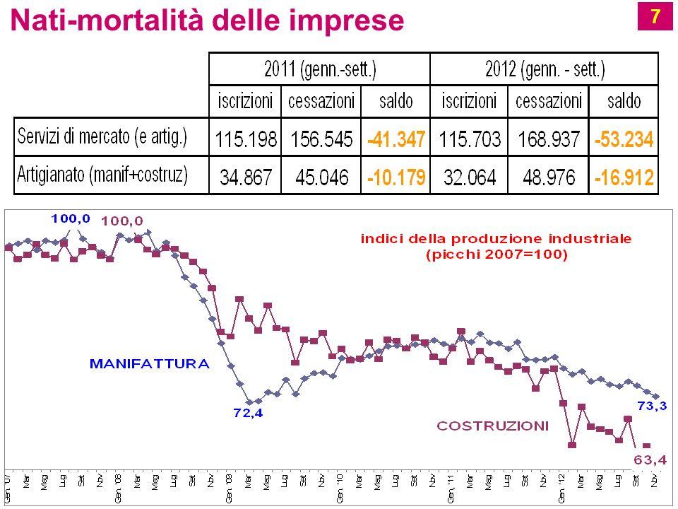 Nati-mortalità delle imprese 7