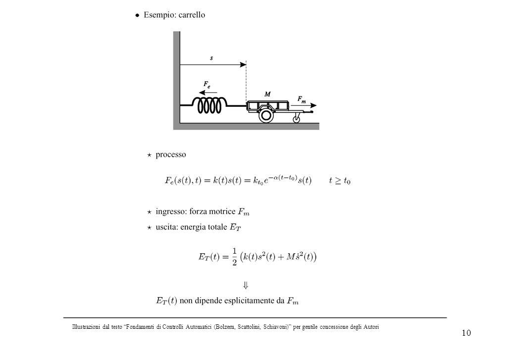 10 Illustrazioni dal testo Fondamenti di Controlli Automatici (Bolzern, Scattolini, Schiavoni) per gentile concessione degli Autori