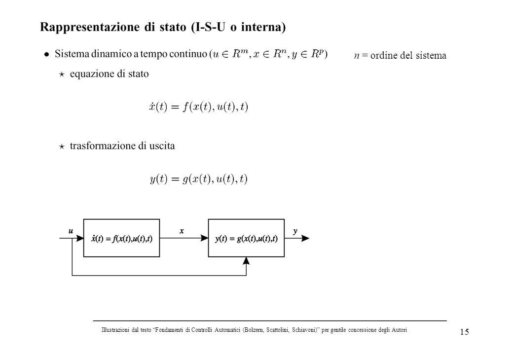 15 n = ordine del sistema Illustrazioni dal testo Fondamenti di Controlli Automatici (Bolzern, Scattolini, Schiavoni) per gentile concessione degli Au