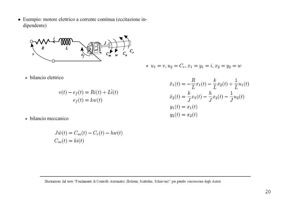 20 Illustrazioni dal testo Fondamenti di Controlli Automatici (Bolzern, Scattolini, Schiavoni) per gentile concessione degli Autori