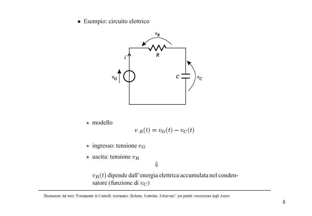 8 Illustrazioni dal testo Fondamenti di Controlli Automatici (Bolzern, Scattolini, Schiavoni) per gentile concessione degli Autori