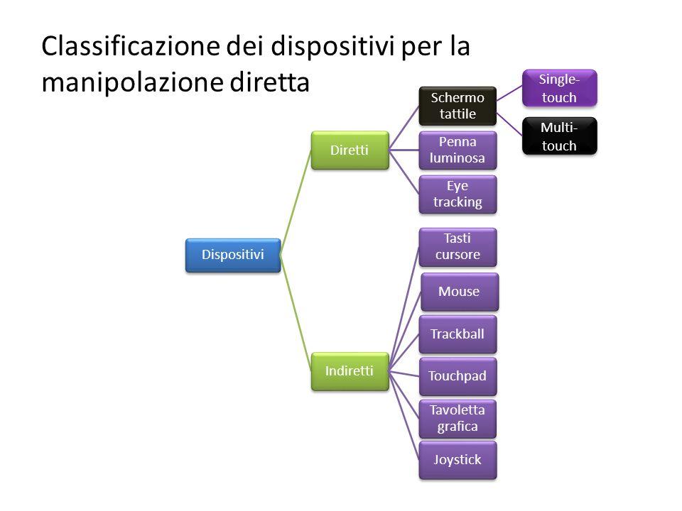 Classificazione dei dispositivi per la manipolazione diretta Single- touch Multi- touch