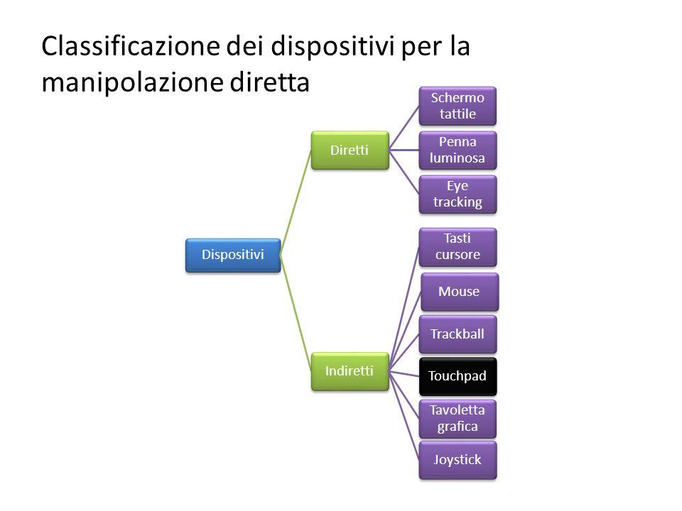 Classificazione dei dispositivi per la manipolazione diretta