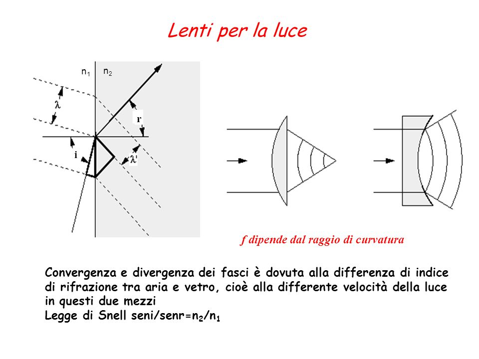 Convergenza e divergenza dei fasci è dovuta alla differenza di indice di rifrazione tra aria e vetro, cioè alla differente velocità della luce in ques