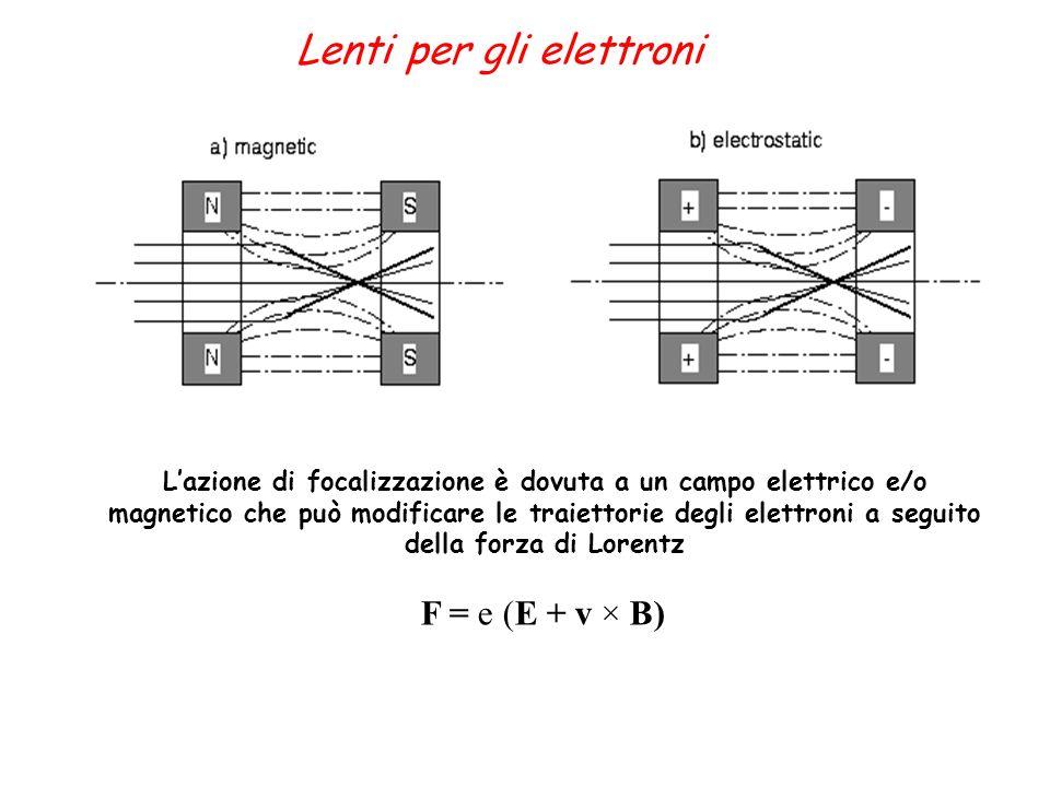 Lazione di focalizzazione è dovuta a un campo elettrico e/o magnetico che può modificare le traiettorie degli elettroni a seguito della forza di Loren