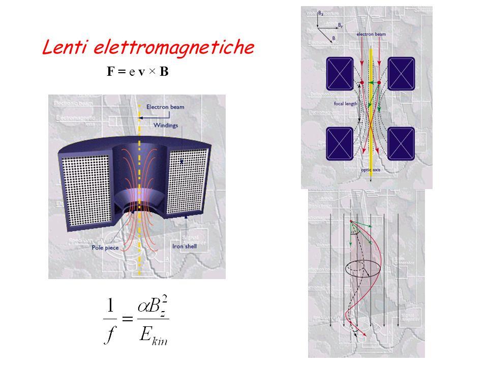 Lenti elettromagnetiche F = e v × B