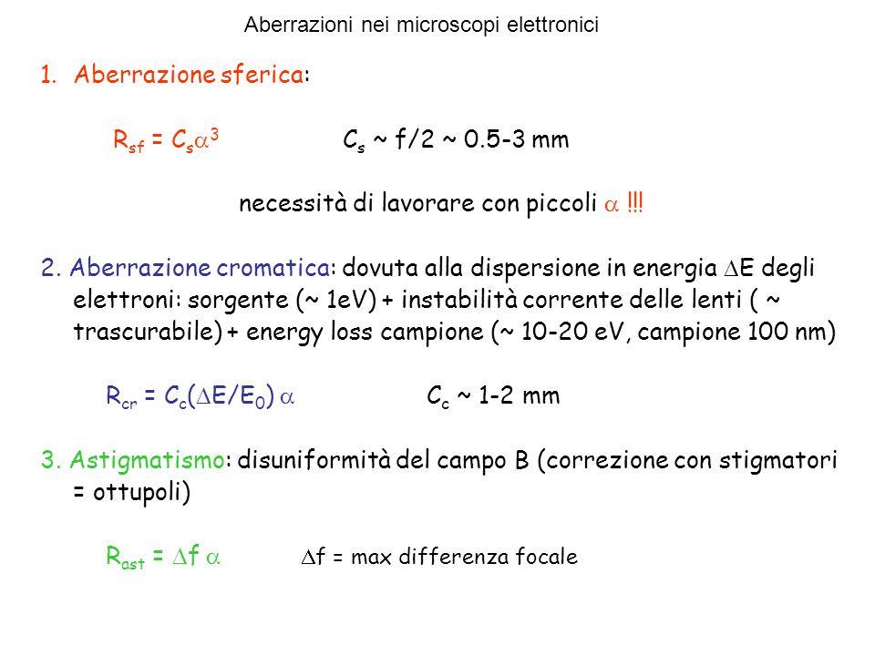 1.Aberrazione sferica: R sf = C s 3 C s ~ f/2 ~ 0.5-3 mm necessità di lavorare con piccoli !!! 2. Aberrazione cromatica: dovuta alla dispersione in en