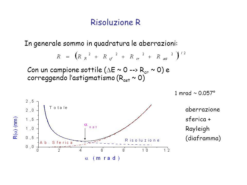 Risoluzione R In generale sommo in quadratura le aberrazioni: Con un campione sottile ( E ~ 0 --> R cr ~ 0) e correggendo lastigmatismo (R ast ~ 0) 1