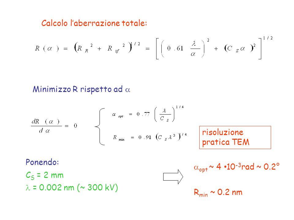 risoluzione pratica TEM Calcolo laberrazione totale: Minimizzo R rispetto ad Ponendo: C S = 2 mm = 0.002 nm (~ 300 kV) opt ~ 4 10 -3 rad ~ 0.2° R min