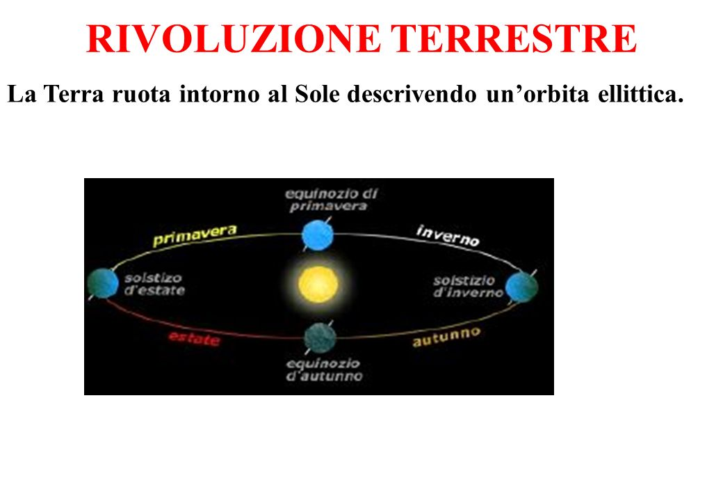 RIVOLUZIONE TERRESTRE La Terra ruota intorno al Sole descrivendo unorbita ellittica.