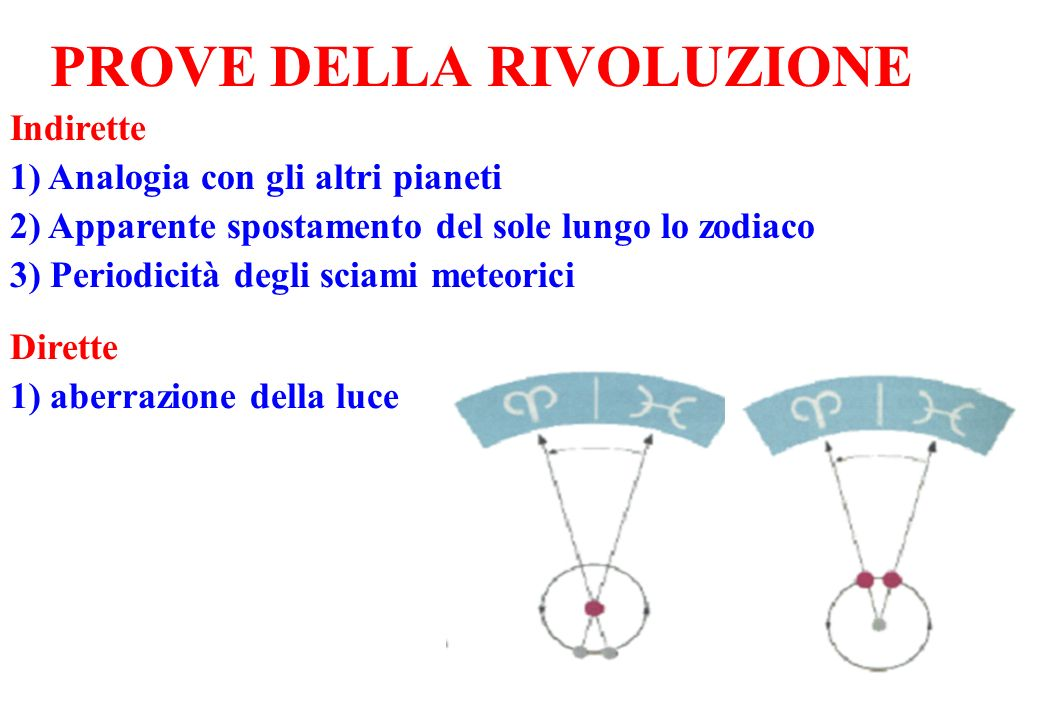 PROVE DELLA RIVOLUZIONE Indirette 1) Analogia con gli altri pianeti 2) Apparente spostamento del sole lungo lo zodiaco 3) Periodicità degli sciami met