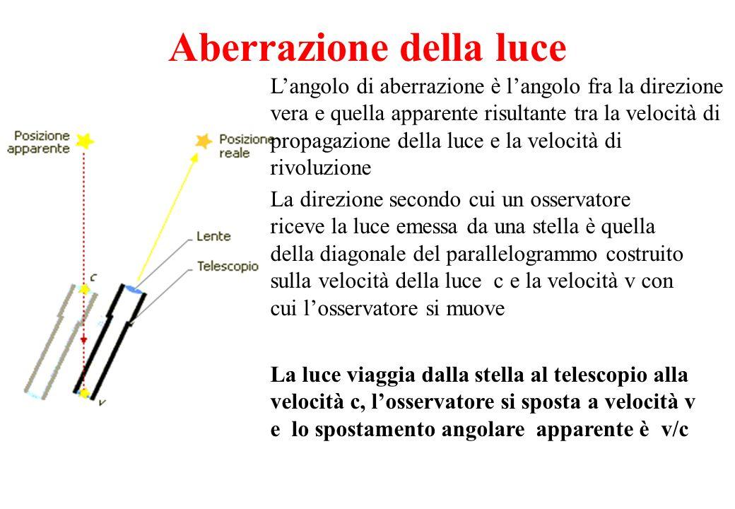 Aberrazione della luce La luce viaggia dalla stella al telescopio alla velocità c, losservatore si sposta a velocità v e lo spostamento angolare appar