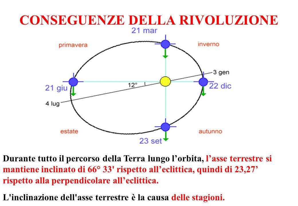 CONSEGUENZE DELLA RIVOLUZIONE Durante tutto il percorso della Terra lungo lorbita, lasse terrestre si mantiene inclinato di 66° 33' rispetto alleclitt