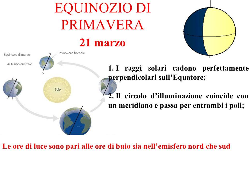 EQUINOZIO DI PRIMAVERA 21 marzo Le ore di luce sono pari alle ore di buio sia nellemisfero nord che sud 1. I raggi solari cadono perfettamente perpend