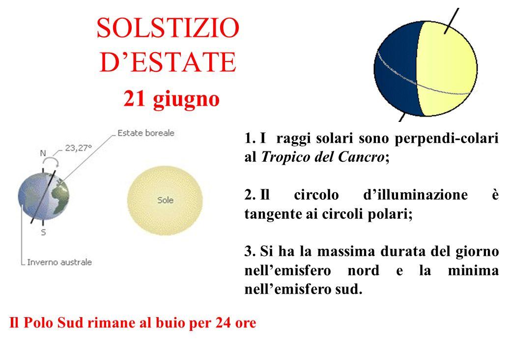 SOLSTIZIO DESTATE 21 giugno 1. I raggi solari sono perpendi-colari al Tropico del Cancro; 2. Il circolo dilluminazione è tangente ai circoli polari; 3