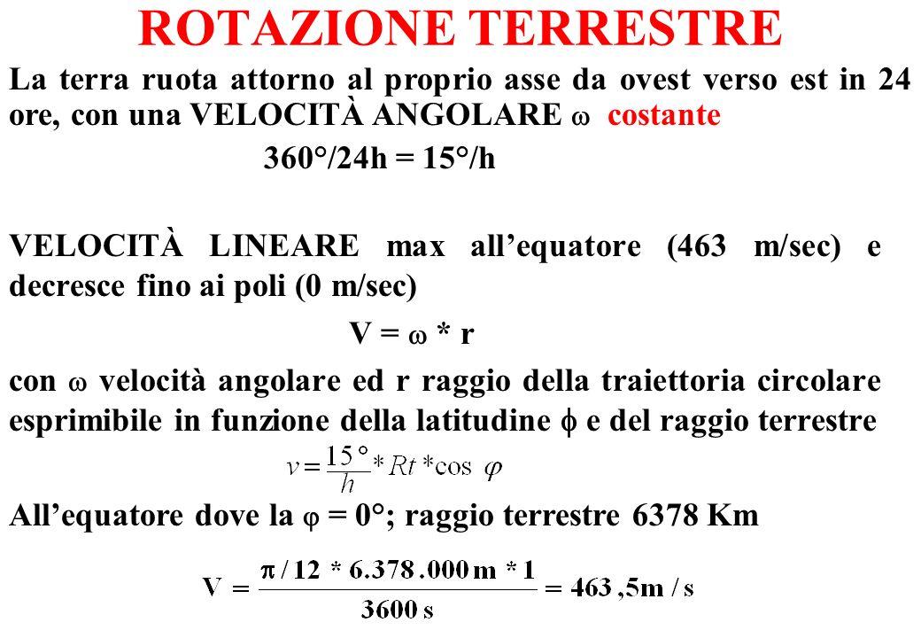 ROTAZIONE TERRESTRE VELOCITÀ LINEARE max allequatore (463 m/sec) e decresce fino ai poli (0 m/sec) V = * r con velocità angolare ed r raggio della tra