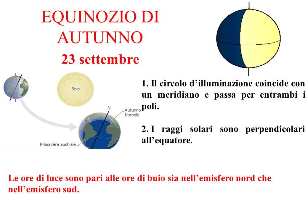 EQUINOZIO DI AUTUNNO 23 settembre 1. Il circolo dilluminazione coincide con un meridiano e passa per entrambi i poli. 2. I raggi solari sono perpendic