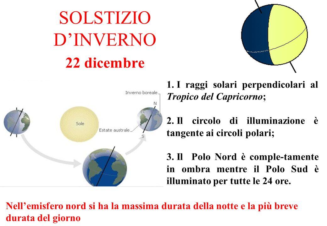 SOLSTIZIO DINVERNO 22 dicembre 1. I raggi solari perpendicolari al Tropico del Capricorno; 2. Il circolo di illuminazione è tangente ai circoli polari