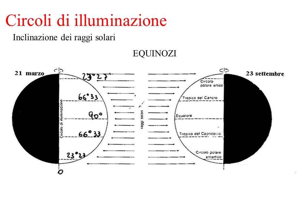 Circoli di illuminazione EQUINOZI Inclinazione dei raggi solari