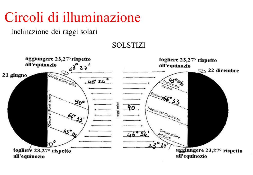 Circoli di illuminazione SOLSTIZI Inclinazione dei raggi solari