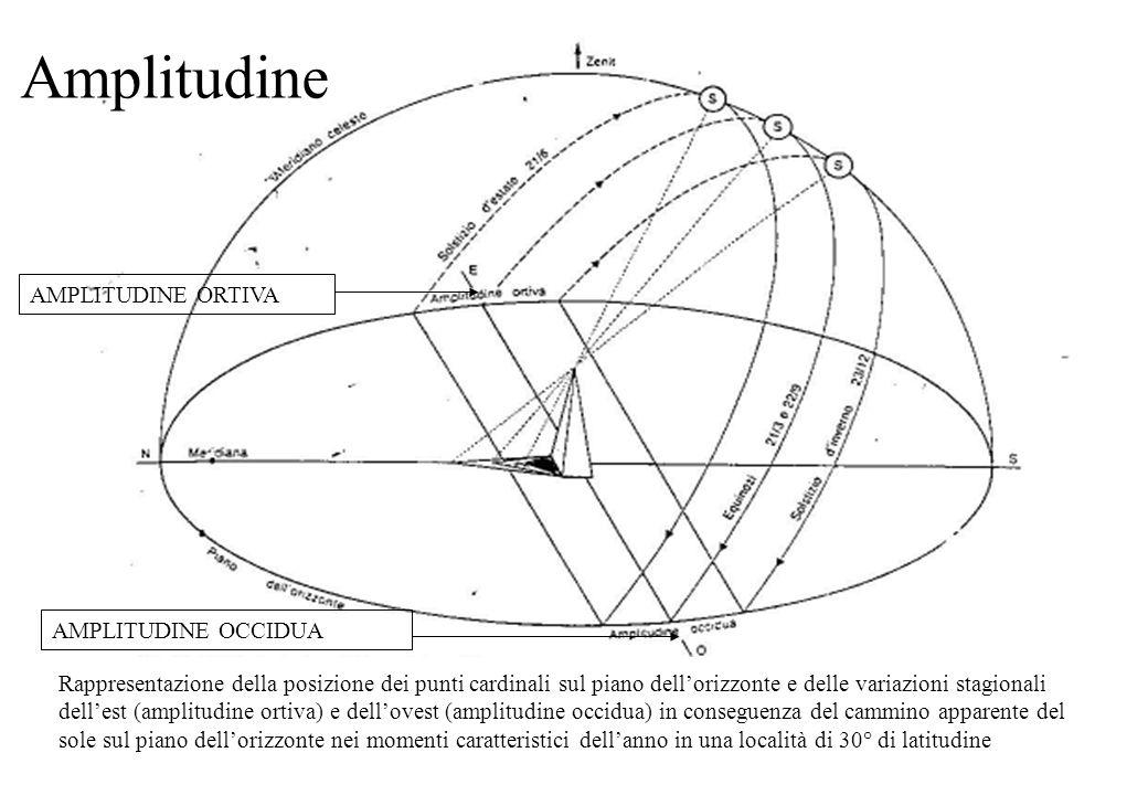 Rappresentazione della posizione dei punti cardinali sul piano dellorizzonte e delle variazioni stagionali dellest (amplitudine ortiva) e dellovest (a